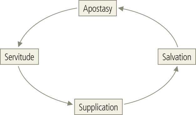 Common Cycle for Each Judge