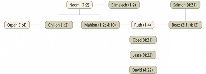 Family of Ruth