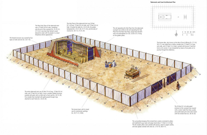 The Tabernacle And Court