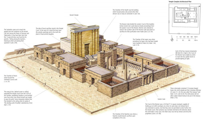 Herod's Temple Complex in the Time of Jesus