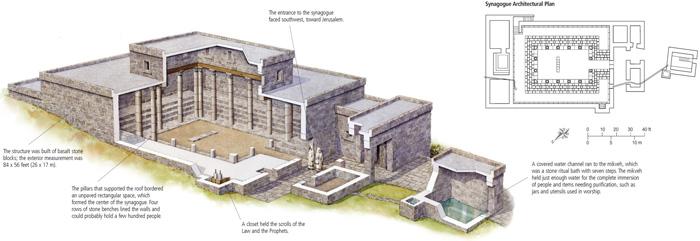 The Synagogue and Jewish Worship