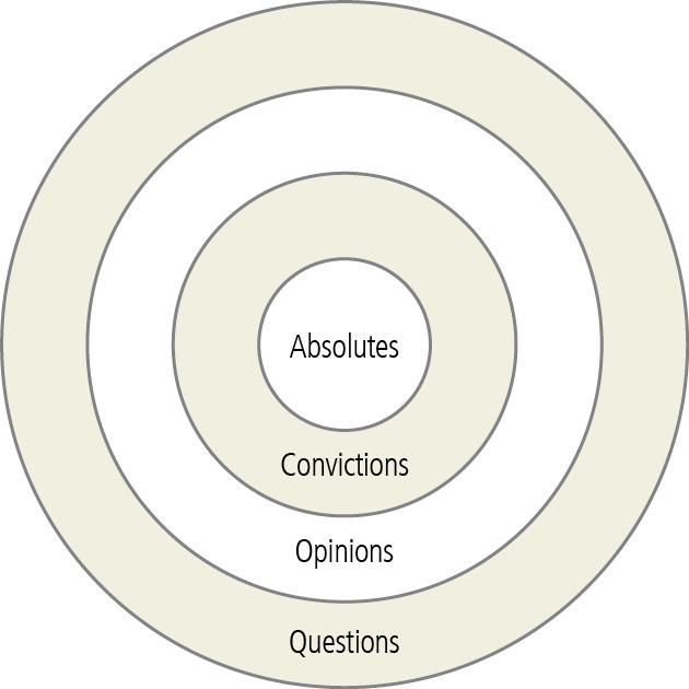Essential vs. Peripheral Doctrine